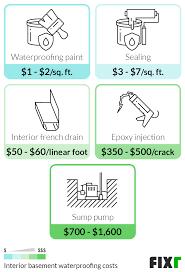 2021 basement waterproofing cost cost