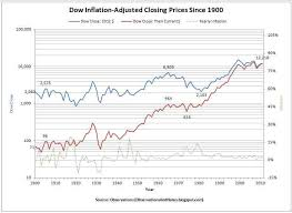 Observations 100 Years Of Inflation Adjusted Stock Market