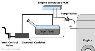 purge valve, how it works, symptoms, problems, testing Ford Escape Evap System Diagram evap system diagram 2002 ford escape evap system diagram