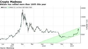 The first such instance occurred in 2011. Bitcoin 5 Year Graph Uses For Litecoin