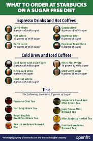19 sugar free starbucks drinks for your