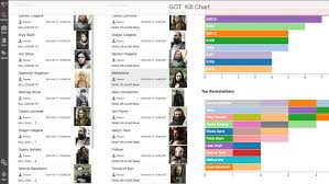 This Interactive Game Of Thrones Chart Tracks The Deadliest