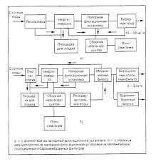 Реферат Методы очистки сточных вод от нефтепродуктов  1 Характеристика загрязненности воды нефтью Методы очистки сточных