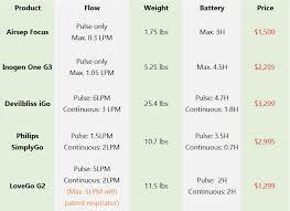 Top 10 Best Portable Oxygen Concentrators Comparison Reviews