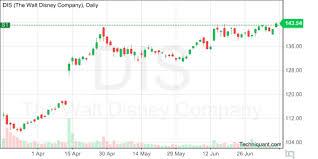 Techniquant The Walt Disney Company Dis Technical