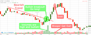 Line Break Chart Explained Day Trading Breakouts 4 Simple Trading Strategies