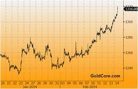 Gold Price Chart Bloomberg Golds Technicals Support Positive Fundamentals 9 Key