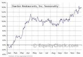 Darden Restaurants Inc Nyse Dri Seasonal Chart Equity