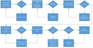Erp Process Flow Chart Designing Integrations Flow Chart Erp Software Blog