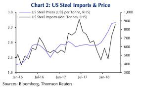 Steel Prices 2018 Chart Surging Steel Prices Are Self Defeating