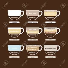 Type Of Coffee Chart Menu Sigh And Symbol Vector