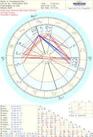 Birth Chart Ascendant Condoleezza Rice Ascendant Astrologers Community