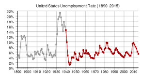 unemployment  us unemployment since 1890