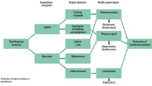 The Importance Of Human Resources Management In Health Care A