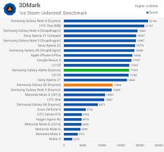 Samsung Galaxy Alpha Review Performance Exynos 5 Octa