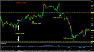 Forex Trend Following Best Trading System For Intraday