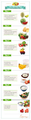 Did Not Lose Any Weight On Gm Diet Gm Diet Plans Gm Diet