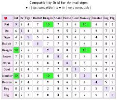 Rat Compatibility Chart Rooster And Rooster Compatibility Year Of The Rooster