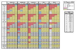 Poker Chart Printable Poker Odds Chart For Beginners And Tables
