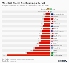 Chart Most G20 States Are Running A Deficit Statista