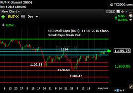 Rut Chart Rut Small Cap Index Market Timing Chart 2015 11 06 Close