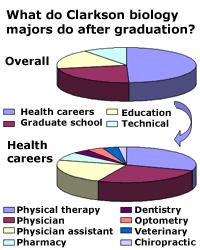 Clarkson University Career Opportunities