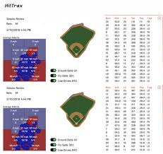 Hittrax Experiment With A Big Leaguer Injecting Measurable