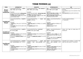 Tense Chart In English Grammar With Example Verb Tenses Chart English Esl Worksheets