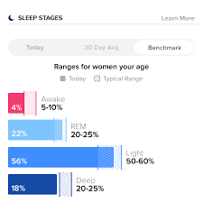 Normal Sleep Pattern Magnificent REM Light Deep How Much Of Each Stage Of Sleep Are You Getting