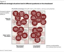 the at kearney strategy chessboard strategy article a t kearney different strategic situations land in different quadrents on the chessboard