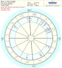 Jfk Birth Chart Relocated Chart Basics Astrodienst