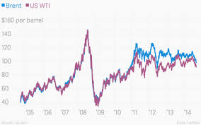 Just As Americans Start To See Lower Gas Prices Big Oil