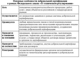 Реферат Добровольная сертификация Таким образом не только перечень объектов но и перечень подтверждаемых при добровольном подтверждении соответствия требований в новом законодательстве