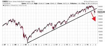 Stock Market Four Reasons Why It Will Continue To Fall