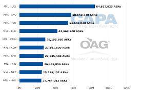 Philippine Airlines Organizational Chart 2016 Philippine Airlines To Introduce Premium Economy