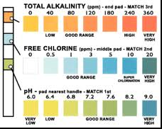 Pool Tester Chart Testing The Water Yourself Great Lakes Echo