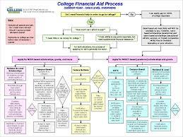 Fafsa Flow Chart Fafsa Flowchart Financial Aid For College Senior Year