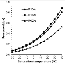 R134 Temp Chart Saturation Pressure And Temperature Curves Download