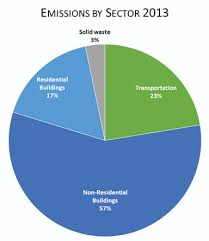 Pie Chart Of Greenhouse Gas Emissions Greenhouse Gas Emissions Pie Chart Garden Design Ideas