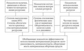 Анализ эффективности использования материальных ресурсов Задачи  Система показателей анализа материальных ресурсов