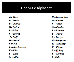 The international phonetic alphabet (ipa) is a system of phonetic notation devised by linguists to accurately and uniquely represent each of the wide variety of sounds ( phones or phonemes ) used in spoken human language. Why I Memorized The Nato Phonetic Alphabet Monkey Miles