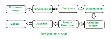 Difference Between Optical Character Recognition Ocr And