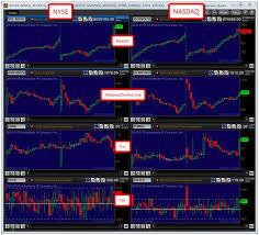 Thinkorswim Ratio Chart Using Market Internals To Improve Your Trading Traders Log