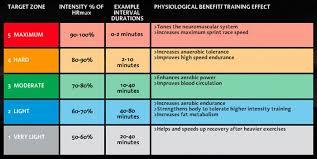 Optimal Heart Rate Heart Rate Zones