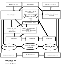 Fixed Assets Cycle Flow Chart Financial Cash Economic And Asset Cycle Source Our