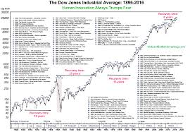 Stock Market Trend Chart 2018 The Dows Tumultuous History In One Chart Marketwatch
