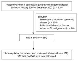 Associated Factors For A Hyperechogenic Pancreas On