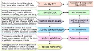 An Overview Of Experimental Designs In Hplc Method