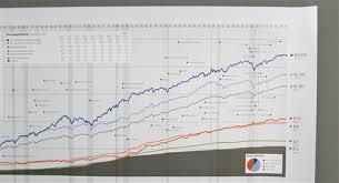 Morningstar Andex Chart 2018 Stock Market Asset Growth Chart Poster 1926 2015