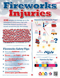 fire works safety fireworks safety tips infographic summer safety pinterest